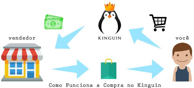 kinguin brasil