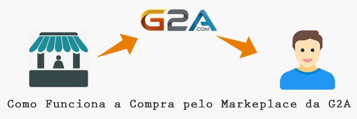 G2A é Confiável? Aprenda a Comprar com Desconto e de Forma Segura
